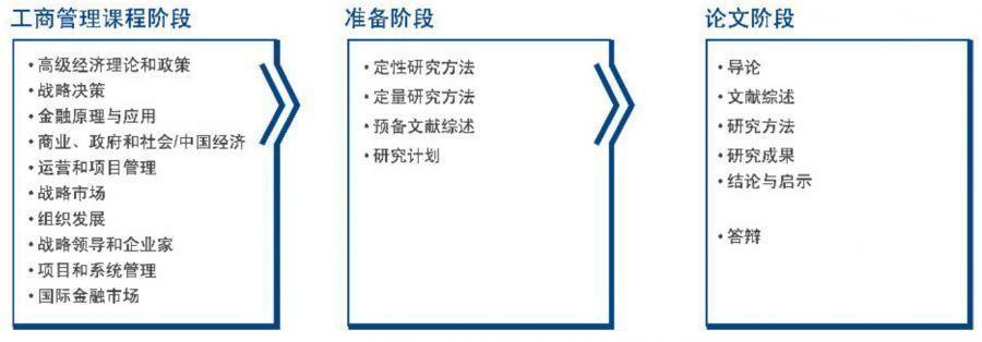 工商管理课程阶段